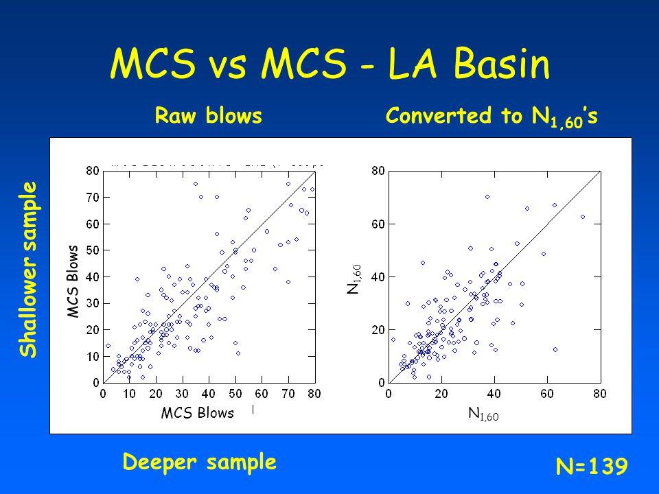 MCS vs MCS - LA Basin Raw blowsConverted to N 1,60 's Shallower sample Deeper sample SPT BlowsMCS Blows N 1,60 N=139