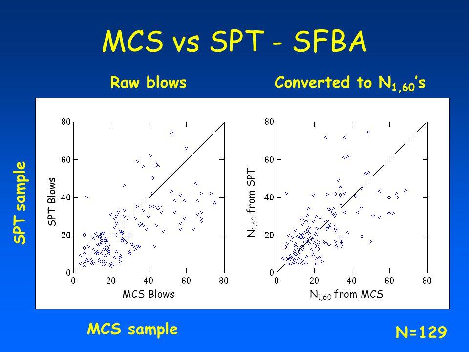 MCS vs SPT - SFBA Raw blowsConverted to N 1,60 's MCS sample SPT sample MCS Blows SPT Blows N 1,60 N 1,60 from MCS N 1,60 from SPT N=129