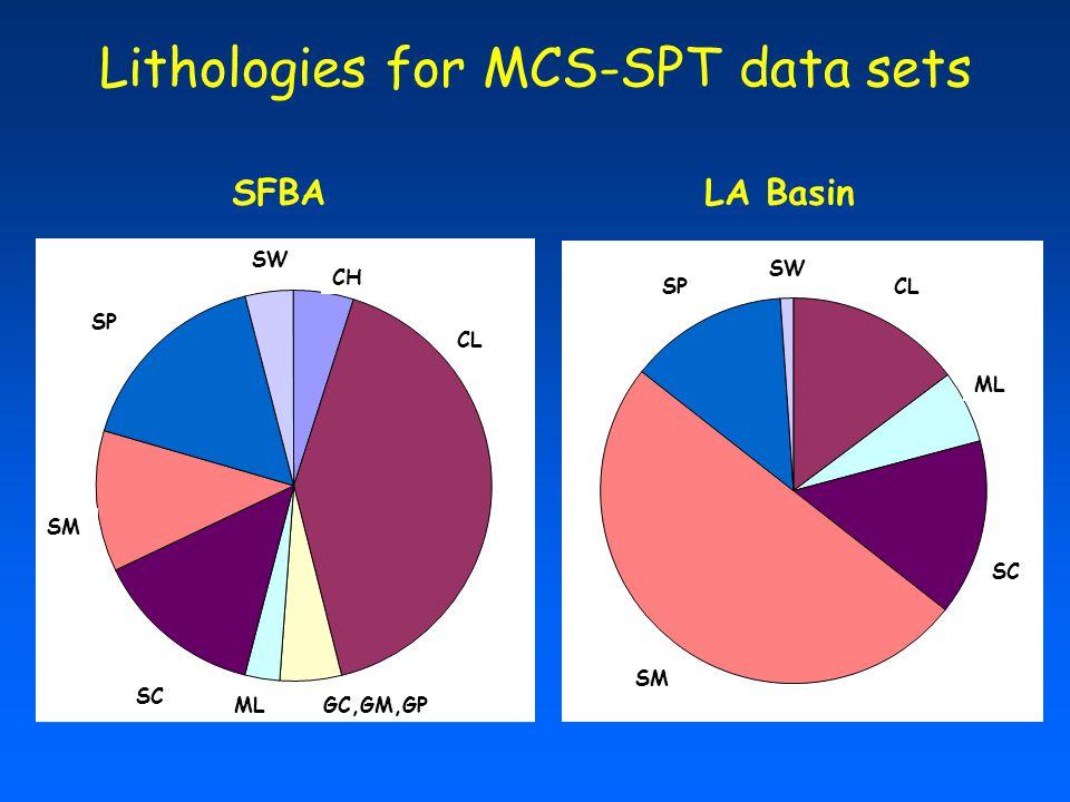 Lithologies for MCS-SPT data sets CL ML SC SM SP SW CL CH GC,GM,GPML SC SM SP SW SFBALA Basin