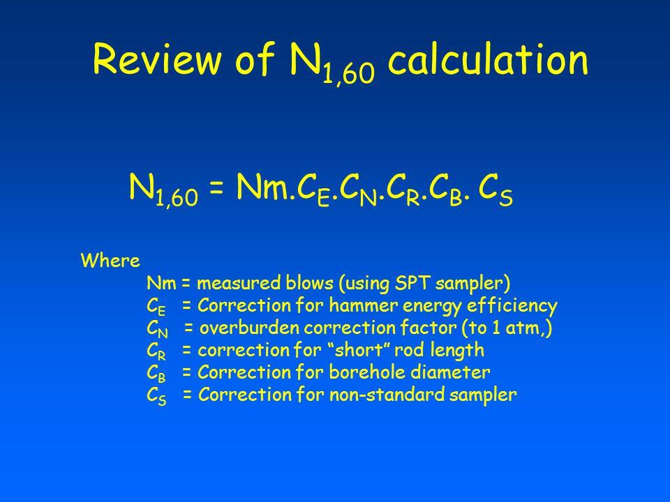 Review of N 1,60 calculation N 1,60 = Nm.C E.C N.C R.C B.