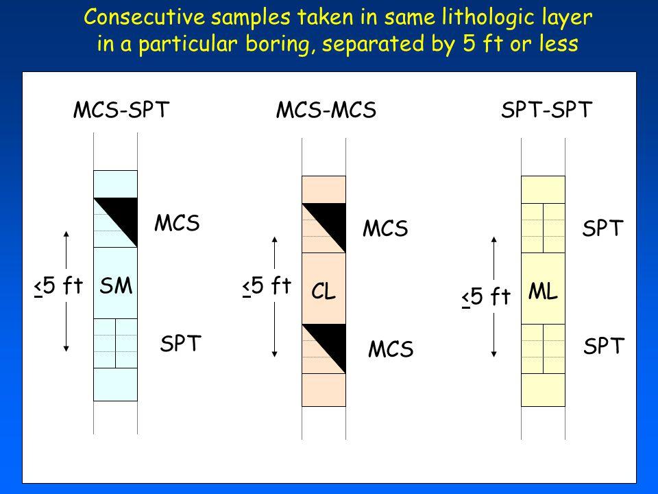 MLCL SM MCS SPT <5 ft MCS SPT <5 ft MCS-SPTMCS-MCSSPT-SPT Consecutive samples taken in same lithologic layer in a particular boring, separated by 5 ft or less