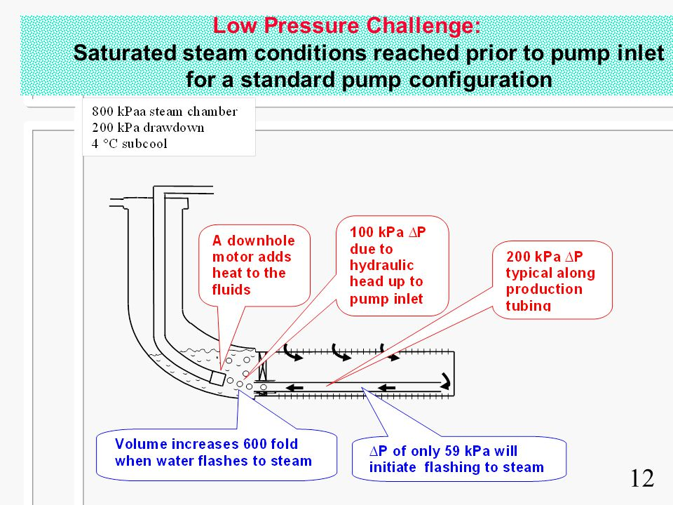 12 Low Pressure Challenge: Saturated steam conditions reached prior to pump inlet for a standard pump configuration