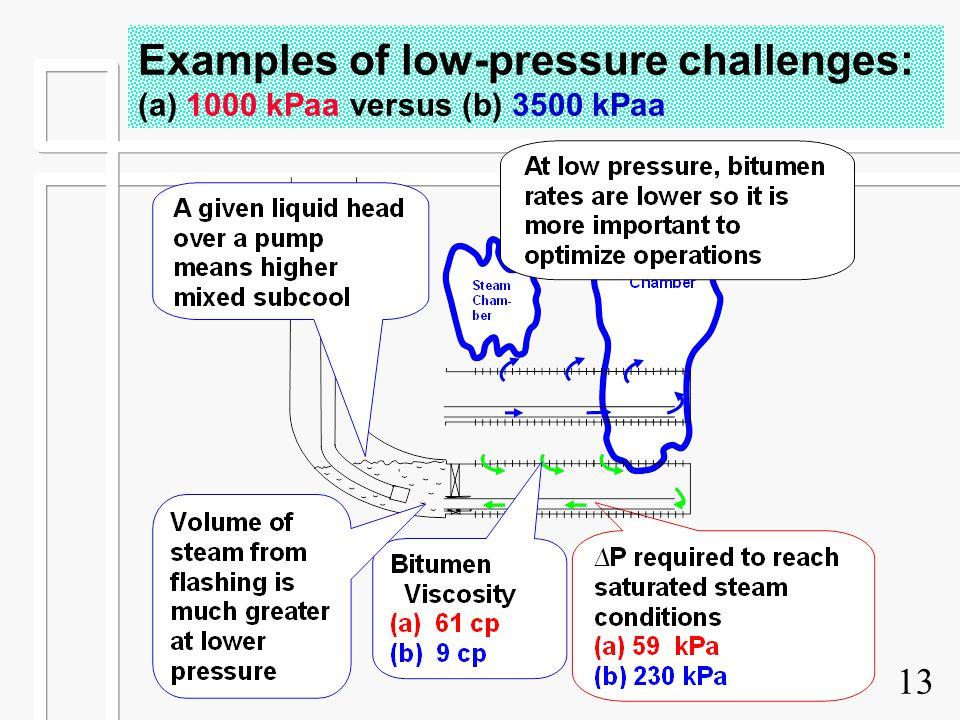 13 Examples of low-pressure challenges: (a) 1000 kPaa versus (b) 3500 kPaa