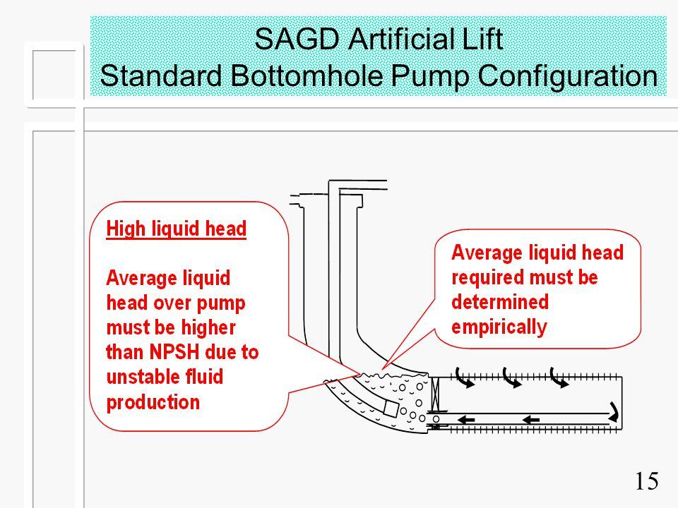 15 SAGD Artificial Lift Standard Bottomhole Pump Configuration