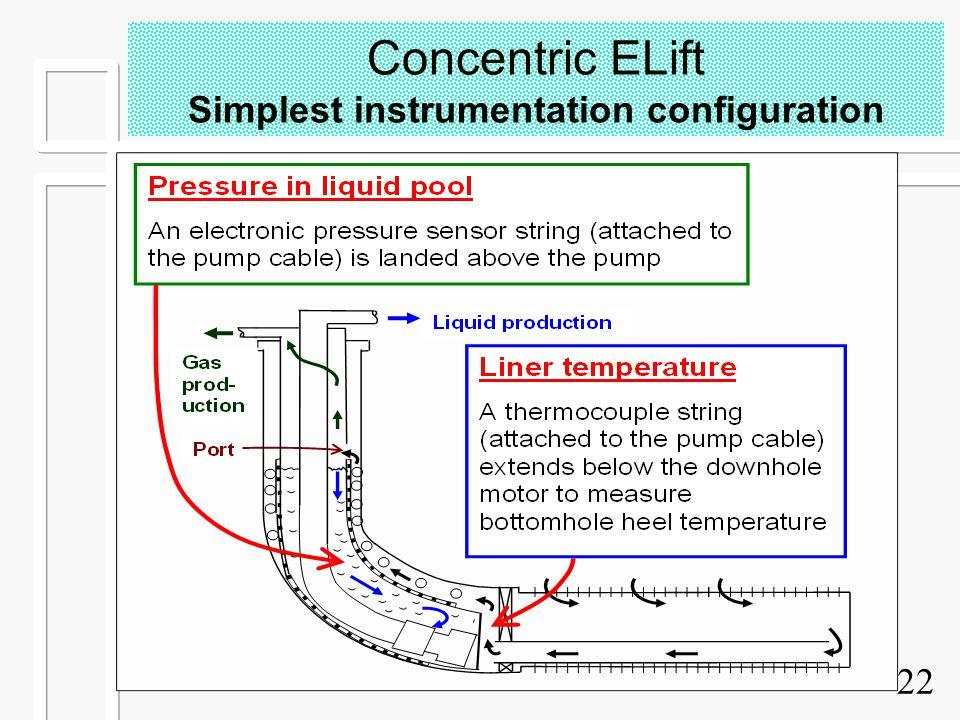 22 Concentric ELift Simplest instrumentation configuration