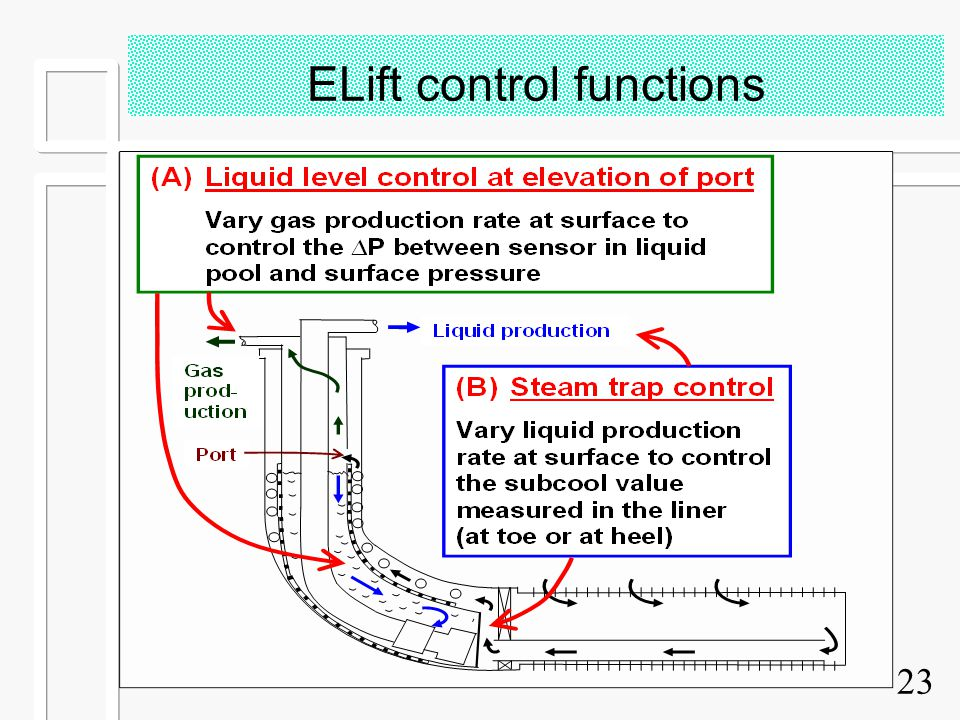 23 ELift control functions