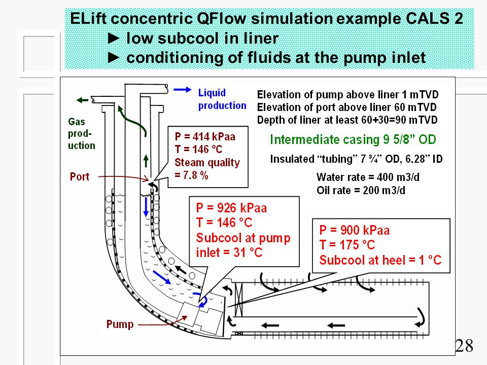 28 ELift concentric QFlow simulation example CALS 2 ► low subcool in liner ► conditioning of fluids at the pump inlet