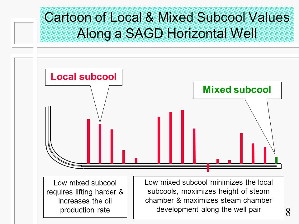 8 Cartoon of Local & Mixed Subcool Values Along a SAGD Horizontal Well Low mixed subcool requires lifting harder & increases the oil production rate L