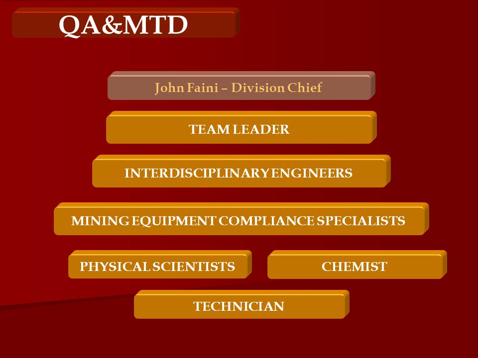 QA&MTD CHEMISTPHYSICAL SCIENTISTS INTERDISCIPLINARY ENGINEERS MINING EQUIPMENT COMPLIANCE SPECIALISTS John Faini – Division Chief TECHNICIAN TEAM LEADER