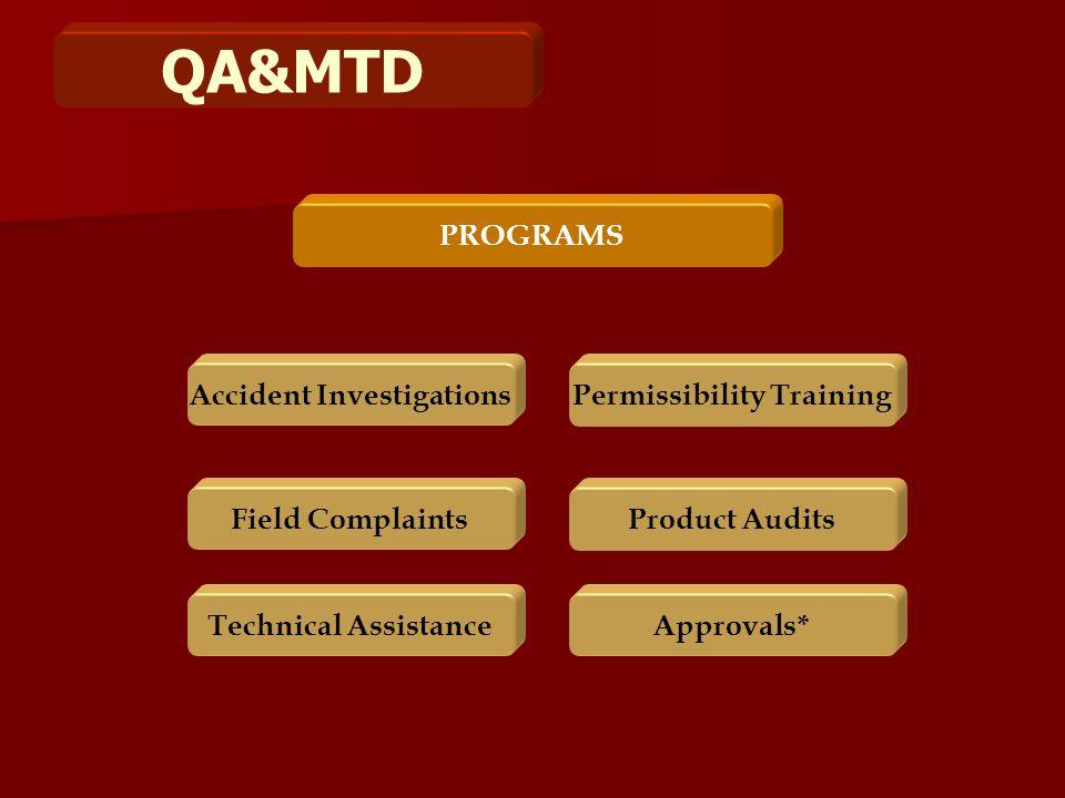 QA&MTD PROGRAMS Product Audits Technical AssistanceApprovals* Field Complaints Permissibility TrainingAccident Investigations