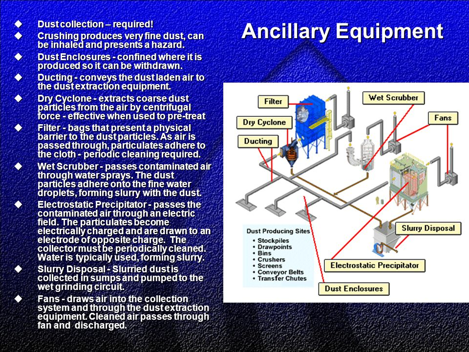 Ancillary Equipment  Dust collection – required!  Crushing produces very fine dust, can be inhaled and presents a hazard.  Dust Enclosures - confin