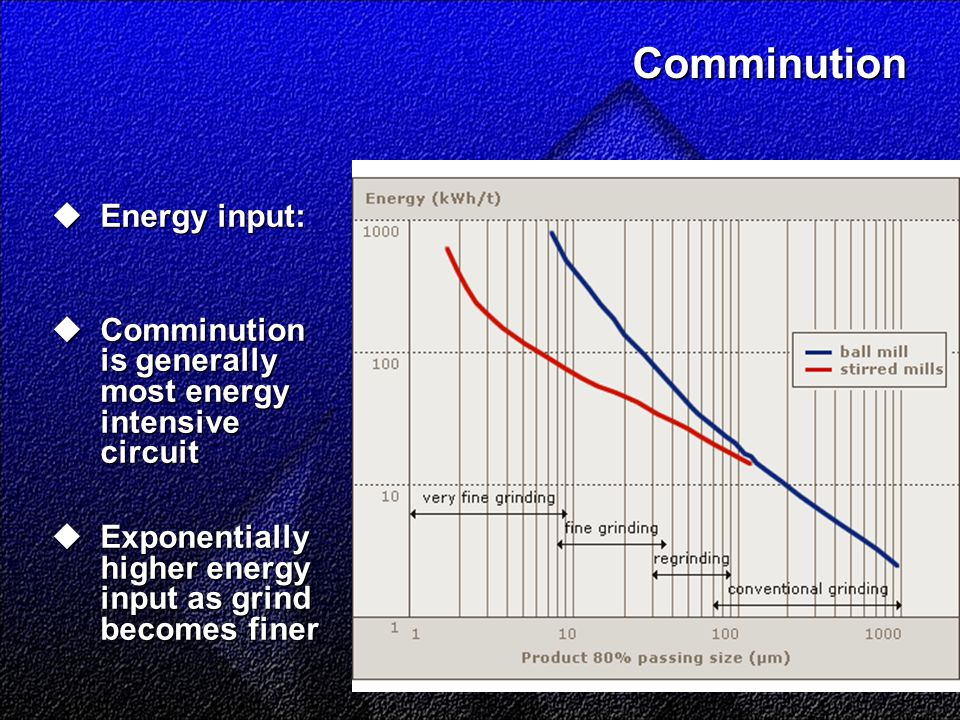 Comminution  Energy input:  Comminution is generally most energy intensive circuit  Exponentially higher energy input as grind becomes finer