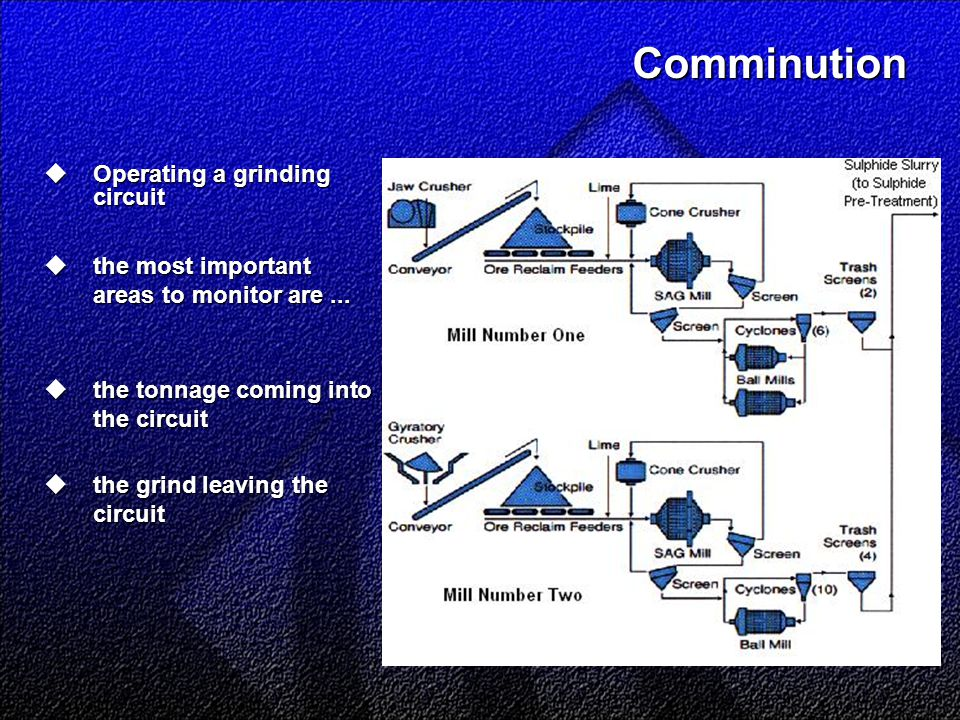 Comminution  Operating a grinding circuit  the most important areas to monitor are...