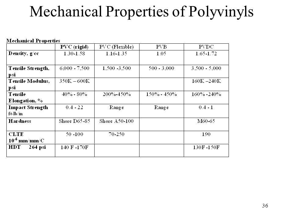 36 Mechanical Properties of Polyvinyls