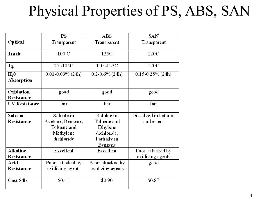41 Physical Properties of PS, ABS, SAN