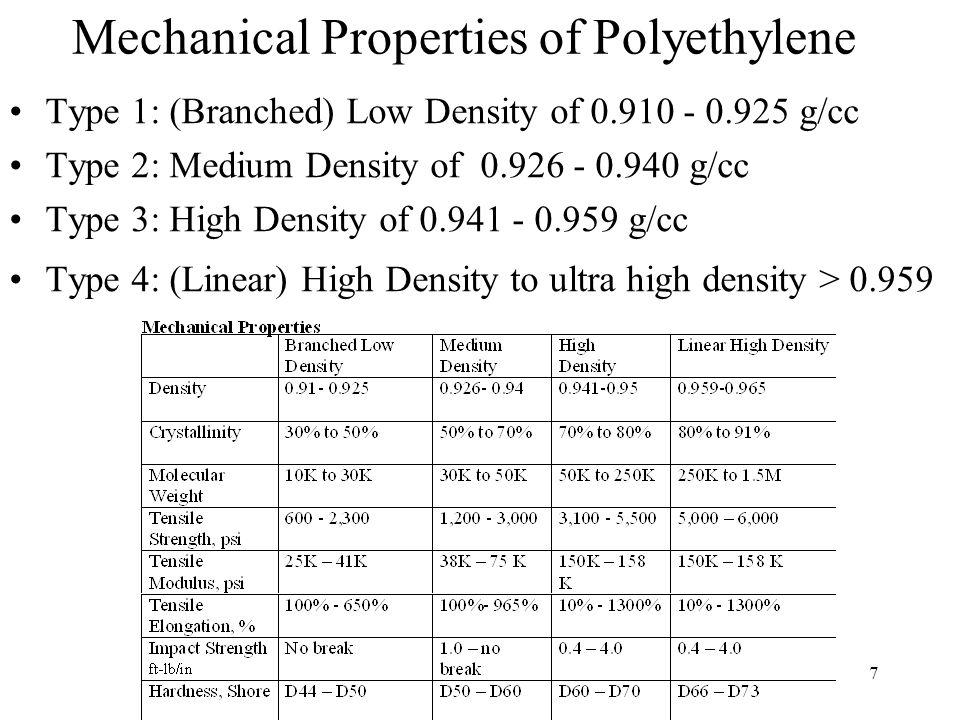 7 Mechanical Properties of Polyethylene Type 1: (Branched) Low Density of 0.910 - 0.925 g/cc Type 2: Medium Density of 0.926 - 0.940 g/cc Type 3: High