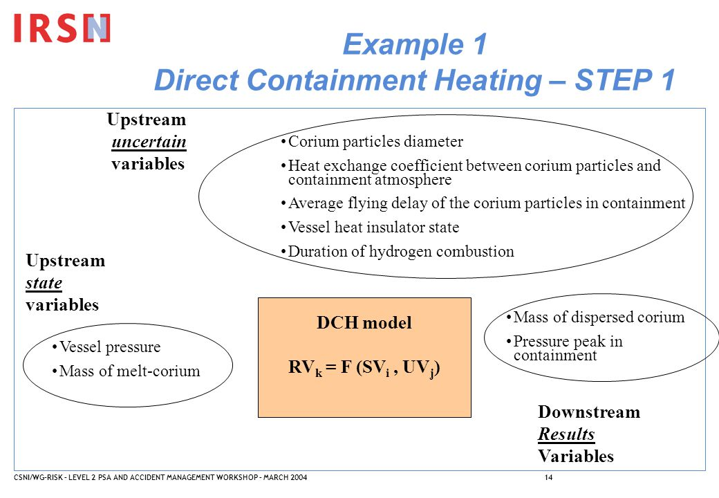 CSNI/WG-RISK – LEVEL 2 PSA AND ACCIDENT MANAGEMENT WORKSHOP – MARCH 200414 Example 1 Direct Containment Heating – STEP 1 Upstream uncertain variables Upstream state variables DCH model RV k = F (SV i, UV j ) Corium particles diameter Heat exchange coefficient between corium particles and containment atmosphere Average flying delay of the corium particles in containment Vessel heat insulator state Duration of hydrogen combustion Vessel pressure Mass of melt-corium Downstream Results Variables Mass of dispersed corium Pressure peak in containment
