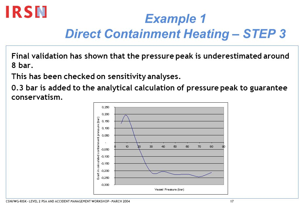 CSNI/WG-RISK – LEVEL 2 PSA AND ACCIDENT MANAGEMENT WORKSHOP – MARCH 200417 Example 1 Direct Containment Heating – STEP 3 Final validation has shown th