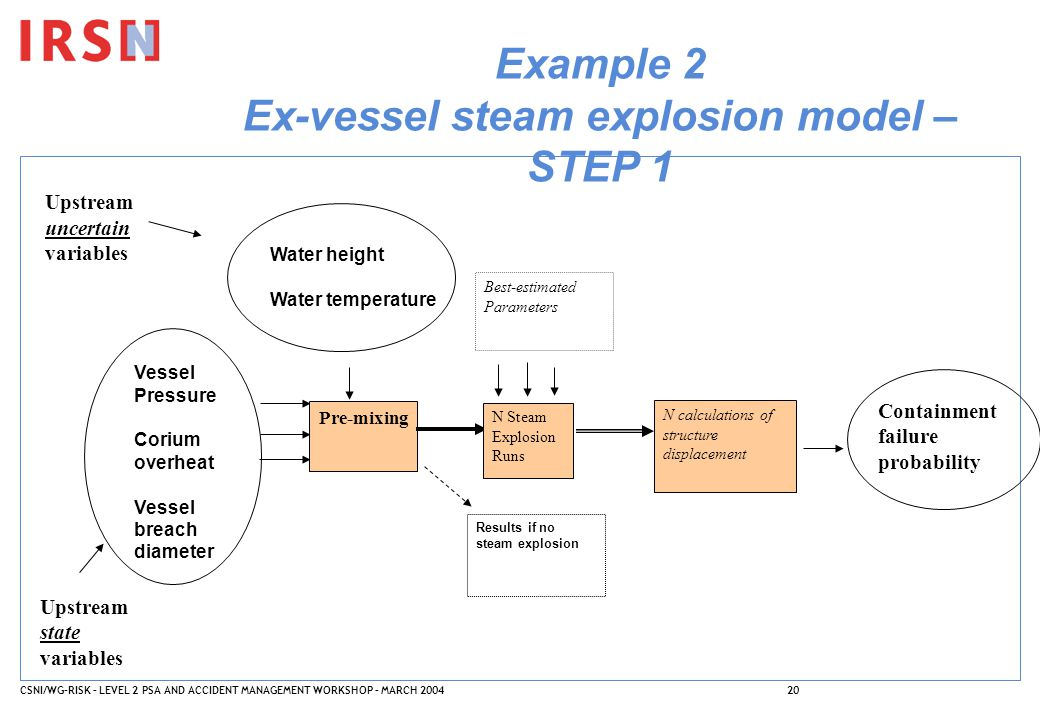 CSNI/WG-RISK – LEVEL 2 PSA AND ACCIDENT MANAGEMENT WORKSHOP – MARCH 200420 Example 2 Ex-vessel steam explosion model – STEP 1 Vessel Pressure Corium o