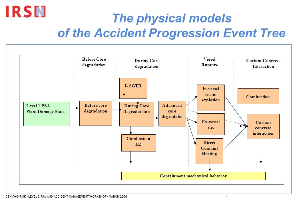 CSNI/WG-RISK – LEVEL 2 PSA AND ACCIDENT MANAGEMENT WORKSHOP – MARCH 20044 The physical models of the Accident Progression Event Tree Level 1 PSA Plant