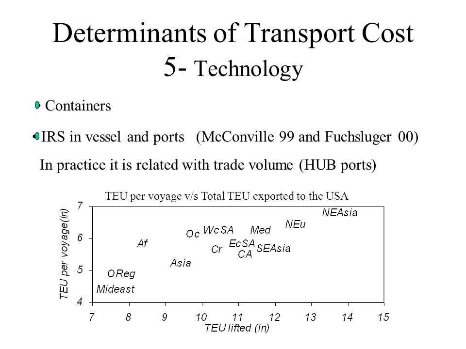 Determinants of Transport Cost 5- Technology IRS in vessel and ports (McConville 99 and Fuchsluger 00) In practice it is related with trade volume (HUB ports) Containers TEU per voyage v/s Total TEU exported to the USA