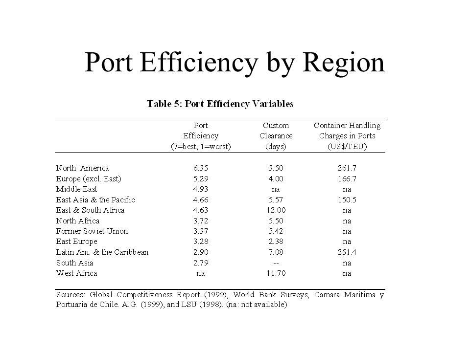 Port Efficiency by Region