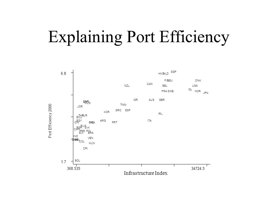 Explaining Port Efficiency Port Efficiency 2000 Infrastructure Index 368.53534724.5 1.7 6.8 USA CAN MEX SLV CRI COL VEN ECU PER BOL CHL BRA ARG ISL SWENOR FINDNK GBR IRL NLD BEL FRA DEU SVK HUN POL RUS ESP PRT ITA GRC BGR TUR ISR JOR IND THA VNM MYS SGP IDN PHL CHN KOR HKG TWN JPN AUS NZL EGY MUS ZAF ZWE