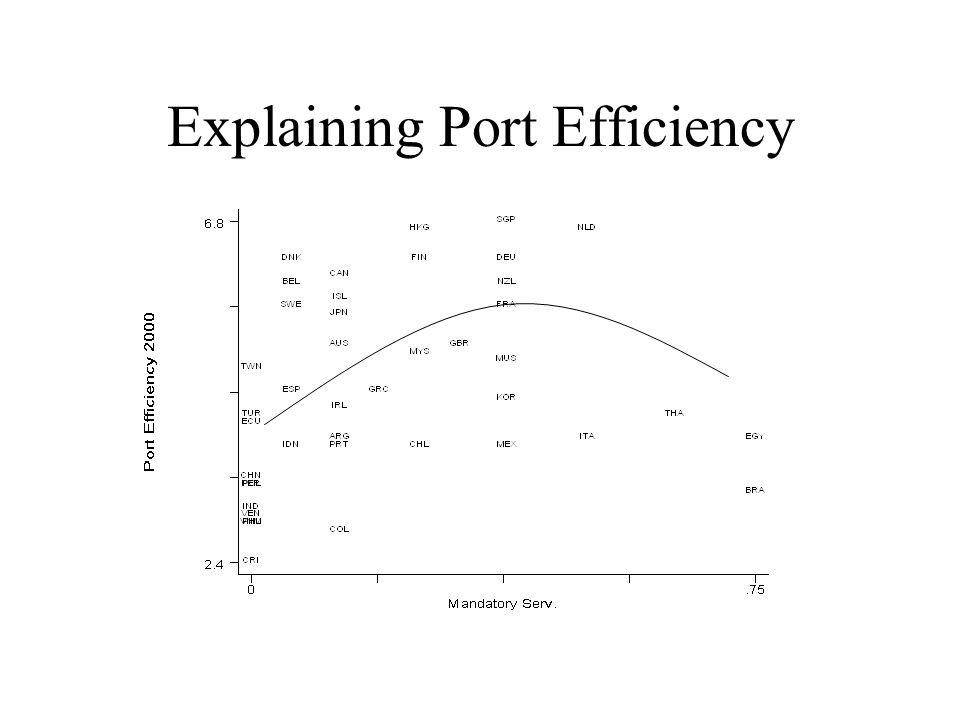 Explaining Port Efficiency
