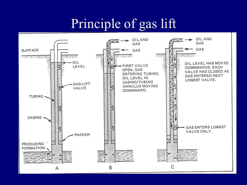 Principle of gas lift