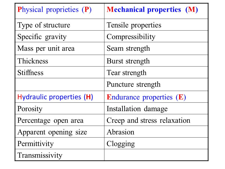 Physical proprieties (P)Mechanical properties (M) Type of structureTensile properties Specific gravityCompressibility Mass per unit areaSeam strength ThicknessBurst strength StiffnessTear strength Puncture strength Hydraulic properties (H) Endurance properties (E) PorosityInstallation damage Percentage open areaCreep and stress relaxation Apparent opening sizeAbrasion PermittivityClogging Transmissivity