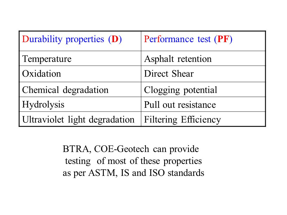 Durability properties (D)Performance test (PF) TemperatureAsphalt retention OxidationDirect Shear Chemical degradationClogging potential HydrolysisPull out resistance Ultraviolet light degradationFiltering Efficiency BTRA, COE-Geotech can provide testing of most of these properties as per ASTM, IS and ISO standards