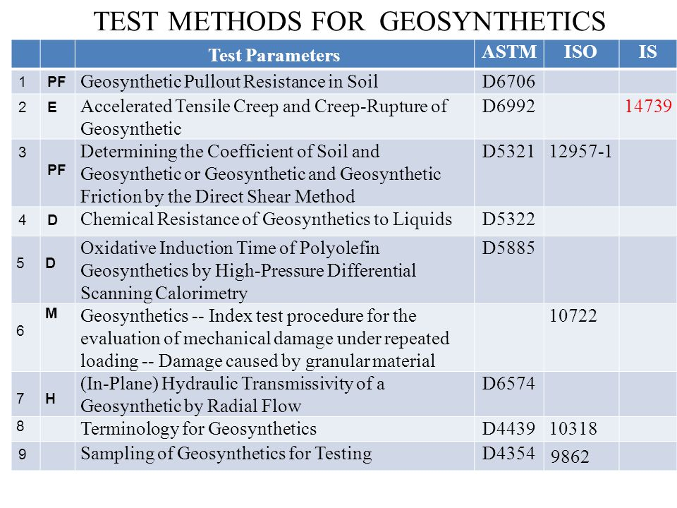 TEST METHODS FOR GEOSYNTHETICS Test Parameters ASTMISOIS 1PF Geosynthetic Pullout Resistance in SoilD6706 2E Accelerated Tensile Creep and Creep-Rupture of Geosynthetic D699214739 3 PF Determining the Coefficient of Soil and Geosynthetic or Geosynthetic and Geosynthetic Friction by the Direct Shear Method D532112957-1 4D Chemical Resistance of Geosynthetics to LiquidsD5322 5D Oxidative Induction Time of Polyolefin Geosynthetics by High-Pressure Differential Scanning Calorimetry D5885 6 M Geosynthetics -- Index test procedure for the evaluation of mechanical damage under repeated loading -- Damage caused by granular material 10722 7H (In-Plane) Hydraulic Transmissivity of a Geosynthetic by Radial Flow D6574 8 Terminology for GeosyntheticsD443910318 9 Sampling of Geosynthetics for TestingD4354 9862