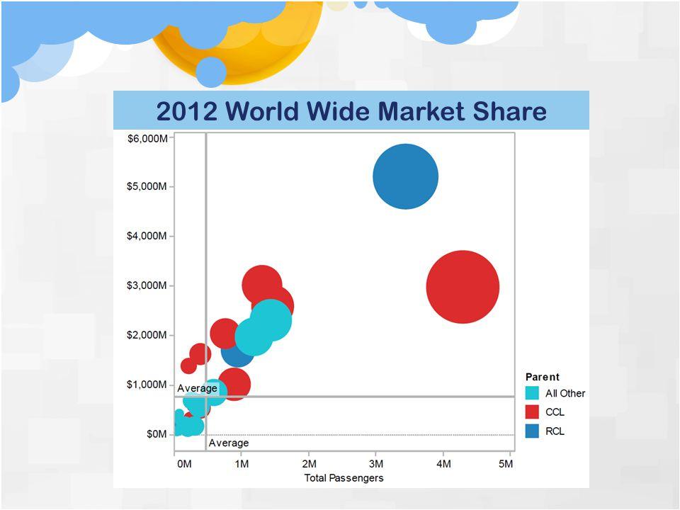 Royal Caribbean Carniva l 2012 World Wide Market Share