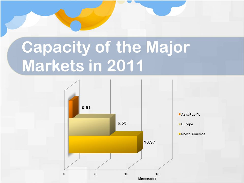 C apacity of the Major Markets in 2011