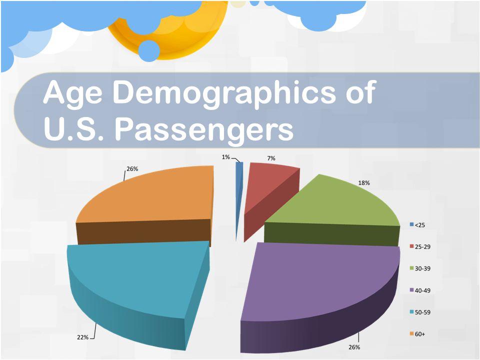 Age Demographics of U.S. Passengers