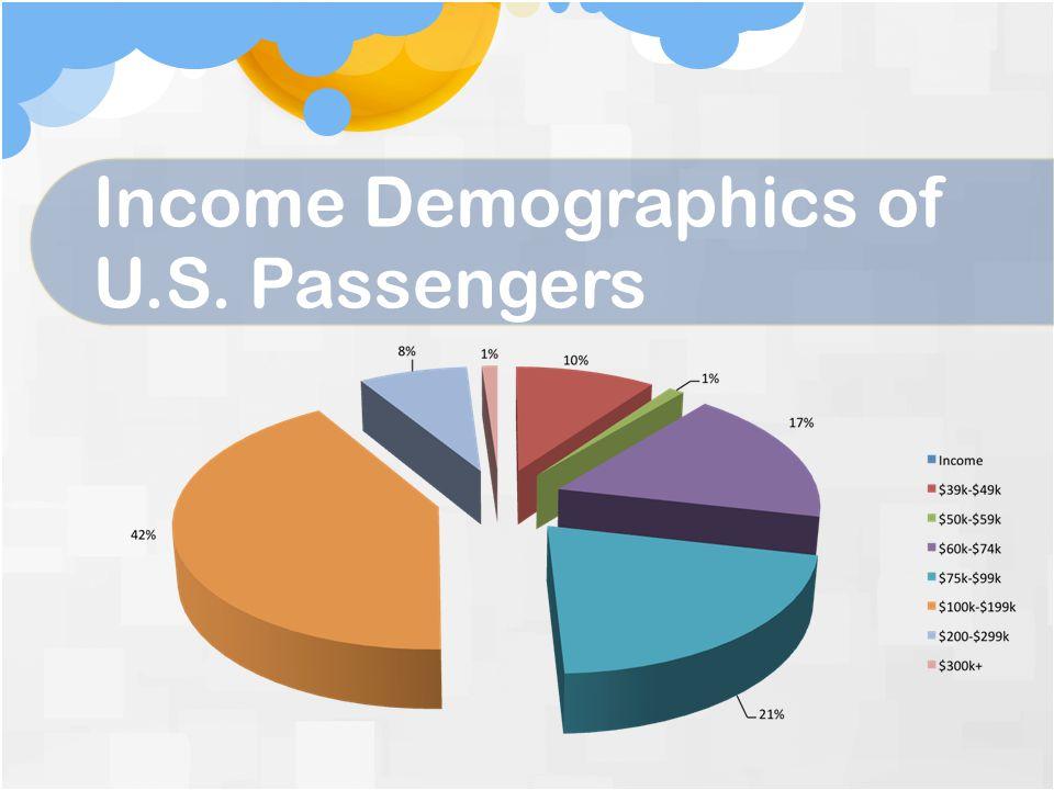 Income Demographics of U.S. Passengers