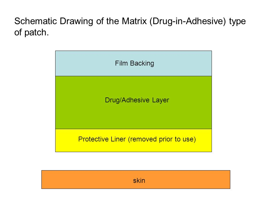 Film Backing Drug/Adhesive Layer Protective Liner (removed prior to use) skin Schematic Drawing of the Matrix (Drug-in-Adhesive) type of patch.