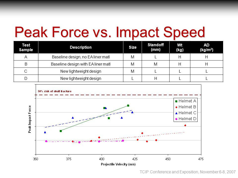 TCIP Conference and Exposition, November 6-8, 2007 Peak Force vs.