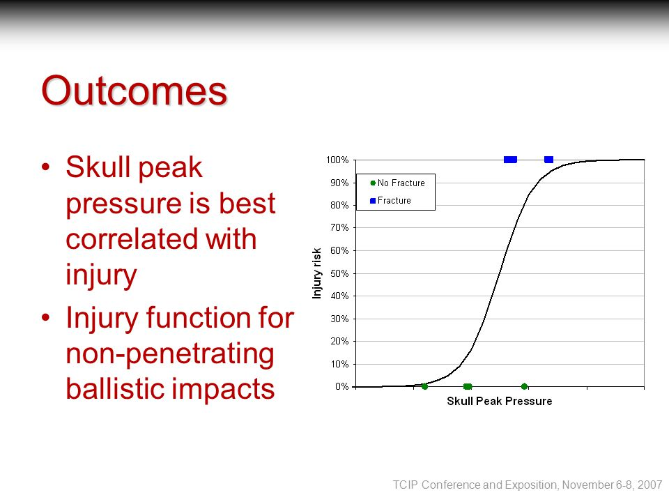 TCIP Conference and Exposition, November 6-8, 2007 Outcomes Skull peak pressure is best correlated with injury Injury function for non-penetrating ballistic impacts