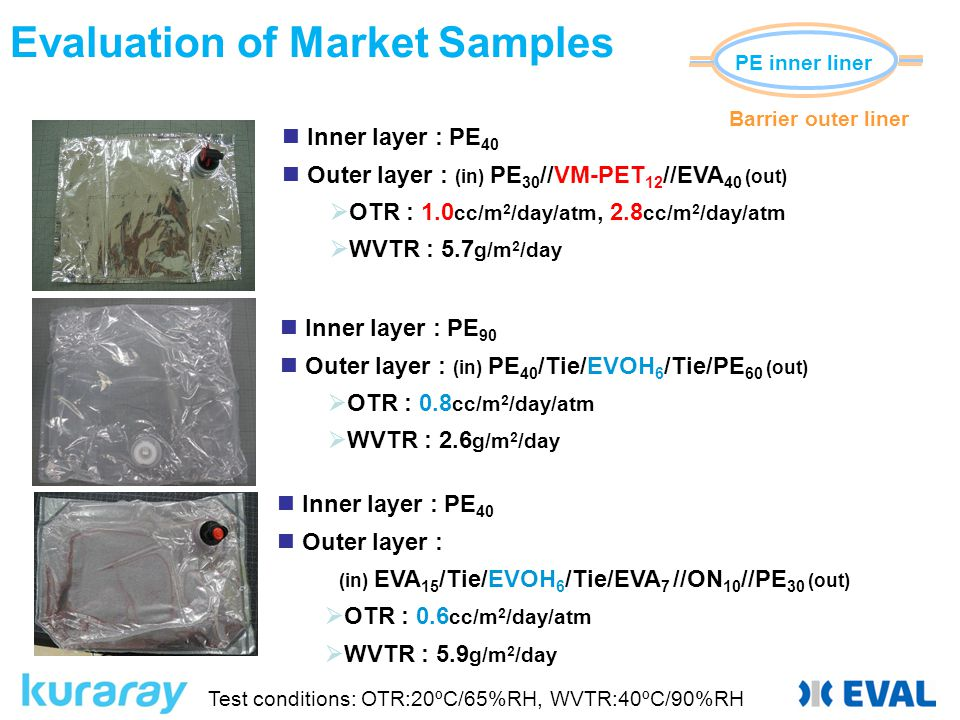 Evaluation of Market Samples Inner layer : PE 40 Outer layer : (in) PE 30 //VM-PET 12 //EVA 40 (out)  OTR : 1.0 cc/m 2 /day/atm, 2.8 cc/m 2 /day/atm  WVTR : 5.7 g/m 2 /day Inner layer : PE 90 Outer layer : (in) PE 40 /Tie/EVOH 6 /Tie/PE 60 (out)  OTR : 0.8 cc/m 2 /day/atm  WVTR : 2.6 g/m 2 /day Inner layer : PE 40 Outer layer : (in) EVA 15 /Tie/EVOH 6 /Tie/EVA 7 //ON 10 //PE 30 (out)  OTR : 0.6 cc/m 2 /day/atm  WVTR : 5.9 g/m 2 /day Test conditions: OTR:20ºC/65%RH, WVTR:40ºC/90%RH PE inner liner Barrier outer liner