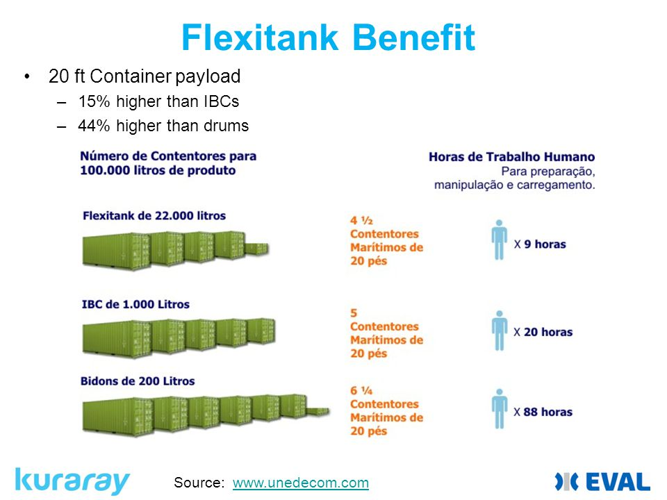 Flexitank Benefit 20 ft Container payload –15% higher than IBCs –44% higher than drums Source: www.unedecom.comwww.unedecom.com