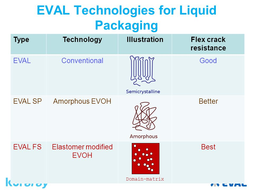 EVAL Technologies for Liquid Packaging TypeTechnologyIllustrationFlex crack resistance EVALConventionalGood EVAL SPAmorphous EVOHBetter EVAL FSElastomer modified EVOH Domain-matrix Best