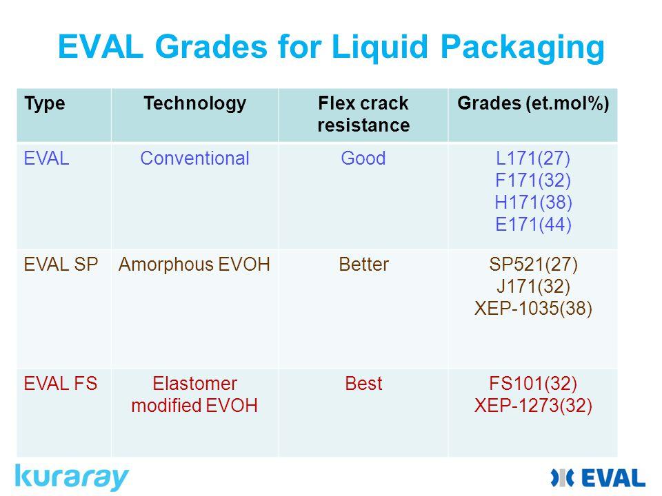 EVAL Grades for Liquid Packaging TypeTechnologyFlex crack resistance Grades (et.mol%) EVALConventionalGoodL171(27) F171(32) H171(38) E171(44) EVAL SPAmorphous EVOHBetterSP521(27) J171(32) XEP-1035(38) EVAL FSElastomer modified EVOH BestFS101(32) XEP-1273(32)