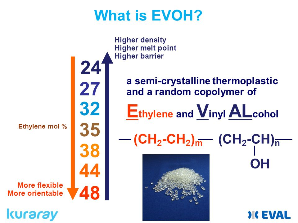 a semi-crystalline thermoplastic and a random copolymer of E thylene and V inyl AL cohol (CH 2 -CH 2 ) m (CH 2 -CH) n OH 32 35 27 38 44 48 More flexible More orientable Ethylene mol % Higher density Higher melt point Higher barrier 24 What is EVOH?