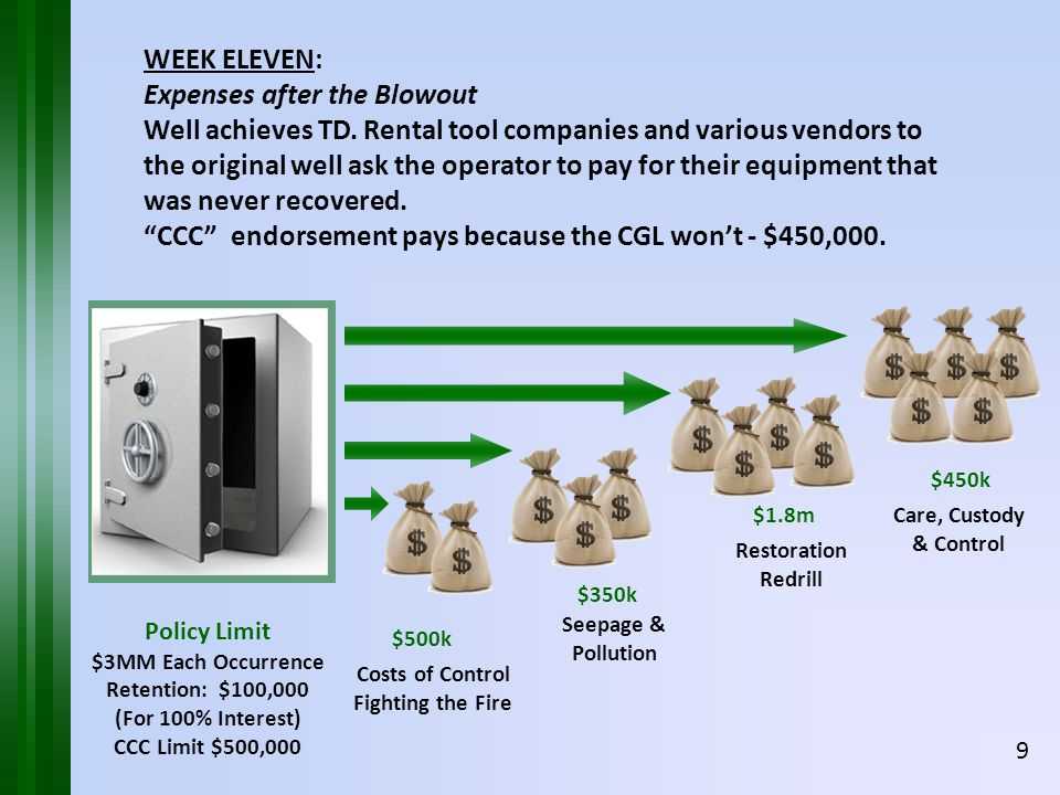 Restoration Redrill $1.8mCare, Custody & Control $450k WEEK ELEVEN: Expenses after the Blowout Well achieves TD.