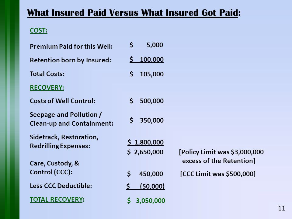 COST: Premium Paid for this Well: Retention born by Insured: Total Costs: RECOVERY: Costs of Well Control: Seepage and Pollution / Clean-up and Containment: Sidetrack, Restoration, Redrilling Expenses: Care, Custody, & Control (CCC): Less CCC Deductible: TOTAL RECOVERY: What Insured Paid Versus What Insured Got Paid: 11 $ 3,050,000 $ 5,000 $ 100,000 $ 105,000 $ 500,000 $ 350,000 $ 1,800,000 $ 2,650,000 [Policy Limit was $3,000,000 excess of the Retention] $ 450,000 [CCC Limit was $500,000] $ (50,000)