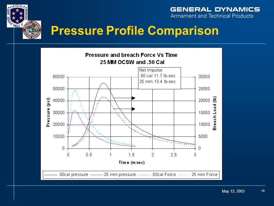 May 13, 2003 10 Pressure Profile Comparison