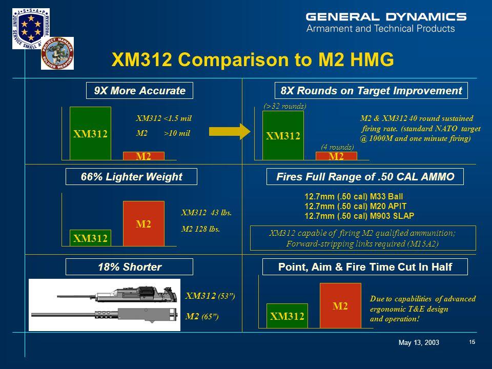 """May 13, 2003 15 XM312 M2 XM312 M2 XM312 (53"""") M2 (65"""") XM312 <1.5 mil M2 >10 mil XM312 43 lbs. M2 128 lbs. XM312 M2 M2 & XM312 40 round sustained firi"""