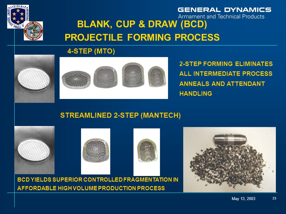 May 13, 2003 23 2-STEP FORMING ELIMINATES ALL INTERMEDIATE PROCESS ANNEALS AND ATTENDANT HANDLING 4-STEP (MTO) STREAMLINED 2-STEP (MANTECH) BCD YIELDS SUPERIOR CONTROLLED FRAGMENTATION IN AFFORDABLE HIGH VOLUME PRODUCTION PROCESS BLANK, CUP & DRAW (BCD) PROJECTILE FORMING PROCESS