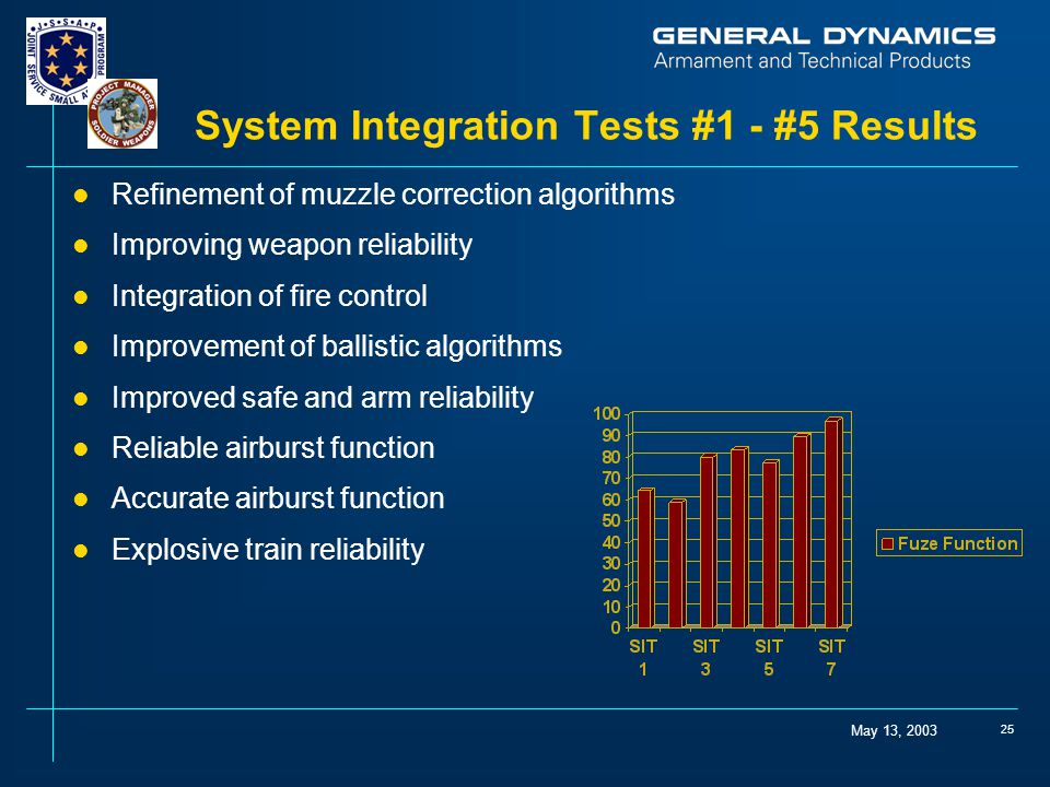 May 13, 2003 25 System Integration Tests #1 - #5 Results l Refinement of muzzle correction algorithms l Improving weapon reliability l Integration of